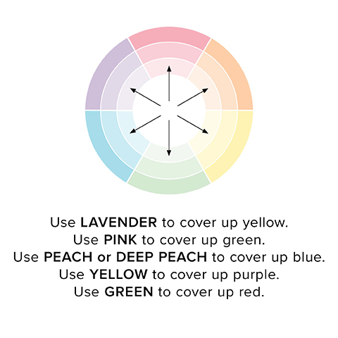Tips for using Naked Skin Color Correcting Fluid to cover up tattoos.